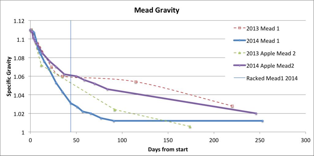 Mead Fermentation 2014